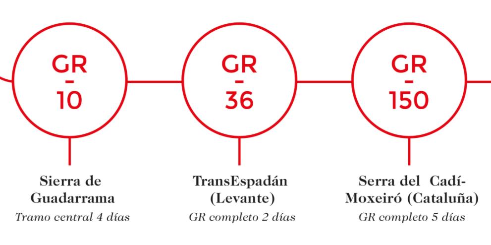 Información de los GR