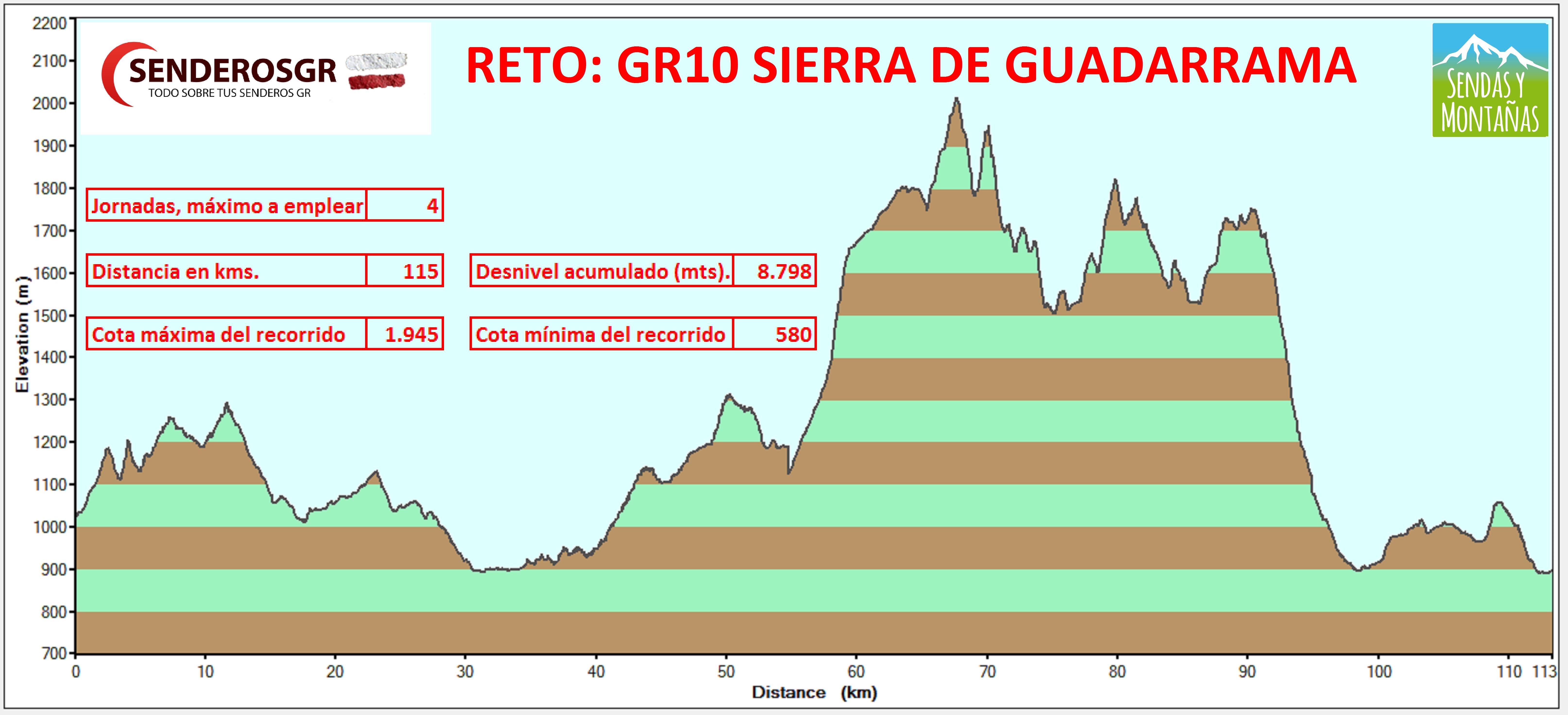 Perfil GR10 por Madrid